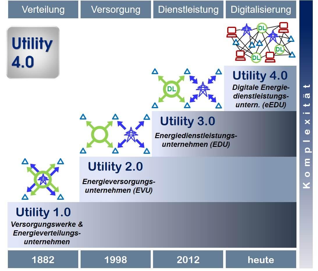 Von Utility 1.0 zu Utility 4.0
